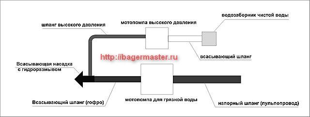 Схема мини земснаряда