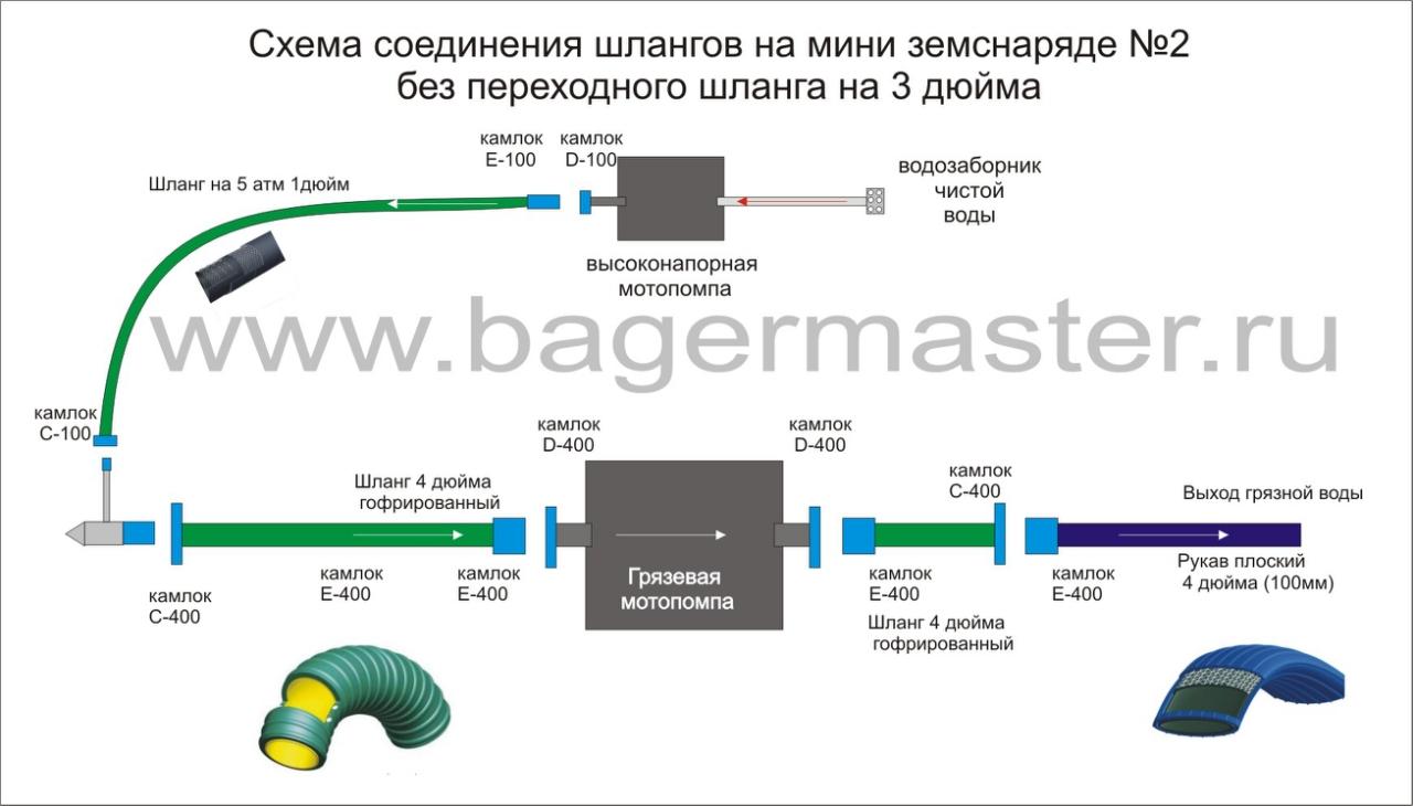 Схема сборки мини земснаряда